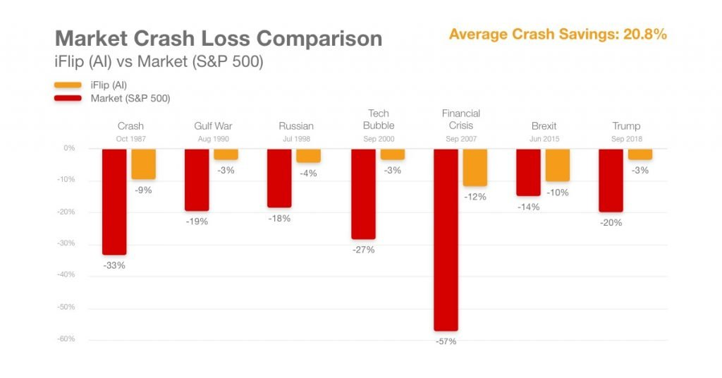 stock trading crash protection investments
