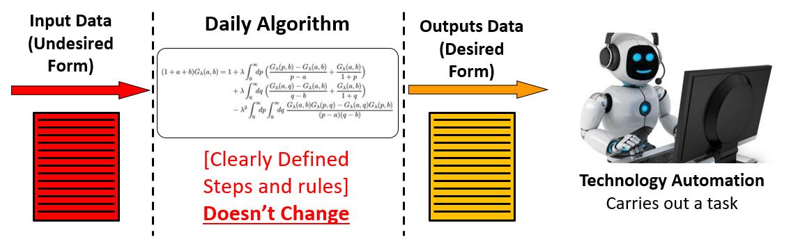 How An Algorithm Works