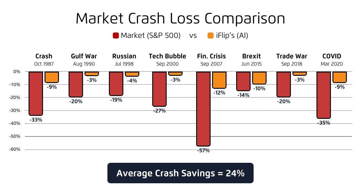 Stock Market Crash Protection