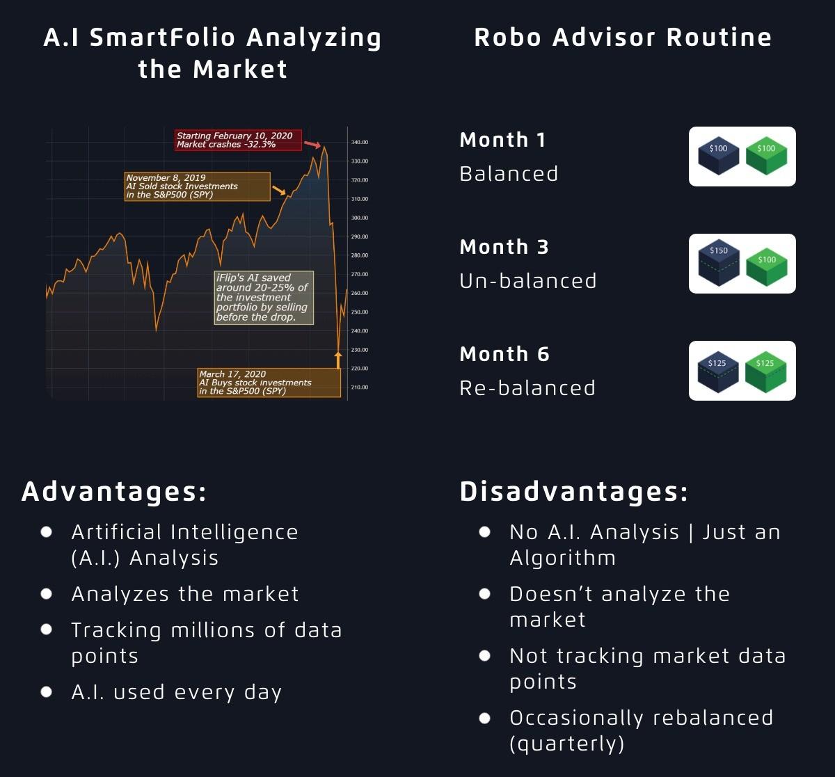 Robo Advisor vs A I SmartFolios Stock Trading 1