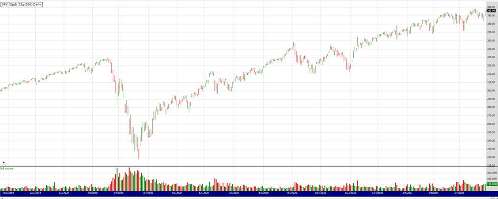 SP500 All time high